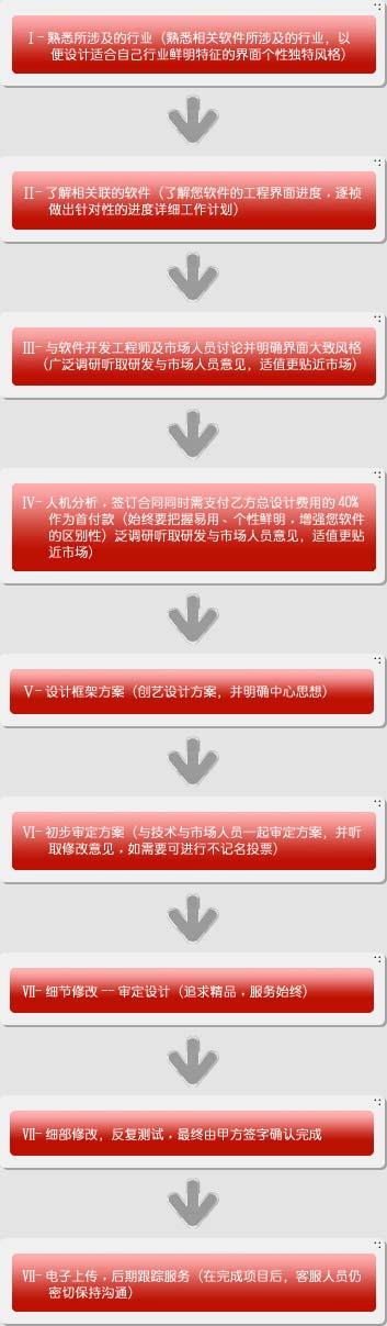 ui设计工作流程,北京盛世博文设计公司